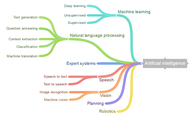 Cognitive Tools – Machine Learning | Artificial Intelligence